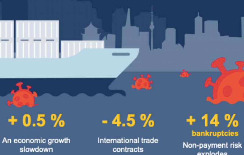 Euler Hermes: Global Economic Growth in 2020 will Register a Strong Slowdown